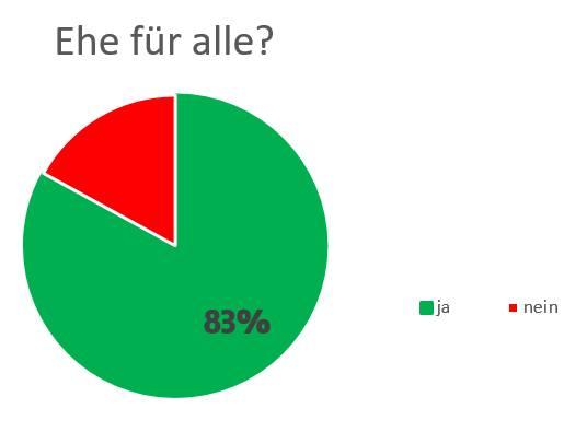Ehe für alle: 83% Zustimmung